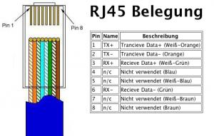 Steckerbelegung RJ-45